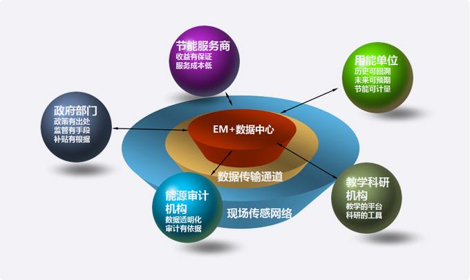 作为一家具有强烈社会责任感的公司,可鲁长期致力于新兴物联网和云计算技术在节能减排方面的深度应用。基于可鲁领先的工业物联网智能网关和数据融合平台技术和产品,可鲁构建并运营了EM+能源管理公共服务平台(以下简称平台)。该平台一方面为各类用能企业用户提供能源管理系统业务托管(甲方平台托管),另一方面也可以为节能服务企业提供运营支持系统的托管(乙方平台托管),更借助自身的数据中心资源提供节能量计量、节能/供能服务质量监督等独立第三方数据运营服务(丙方平台)。特别适合于成本敏感或希望获得专业数据服务的各类用能企业
